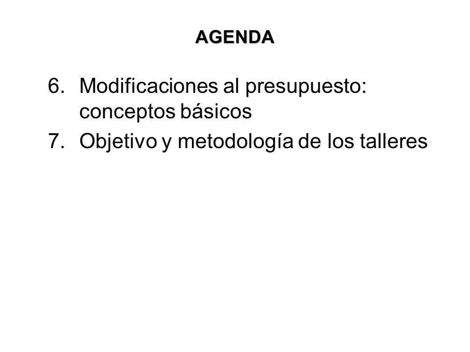 MODIFICACIONES PRESUESTALES DE LOS FONDOS ESPECIALES APRUEBA LAS MODIFICACIONES VICERRECTORIA RESOLUCIÓN 1.Adición o Reducción, siempre y cuando no cambie el total apropiado a la Sede.