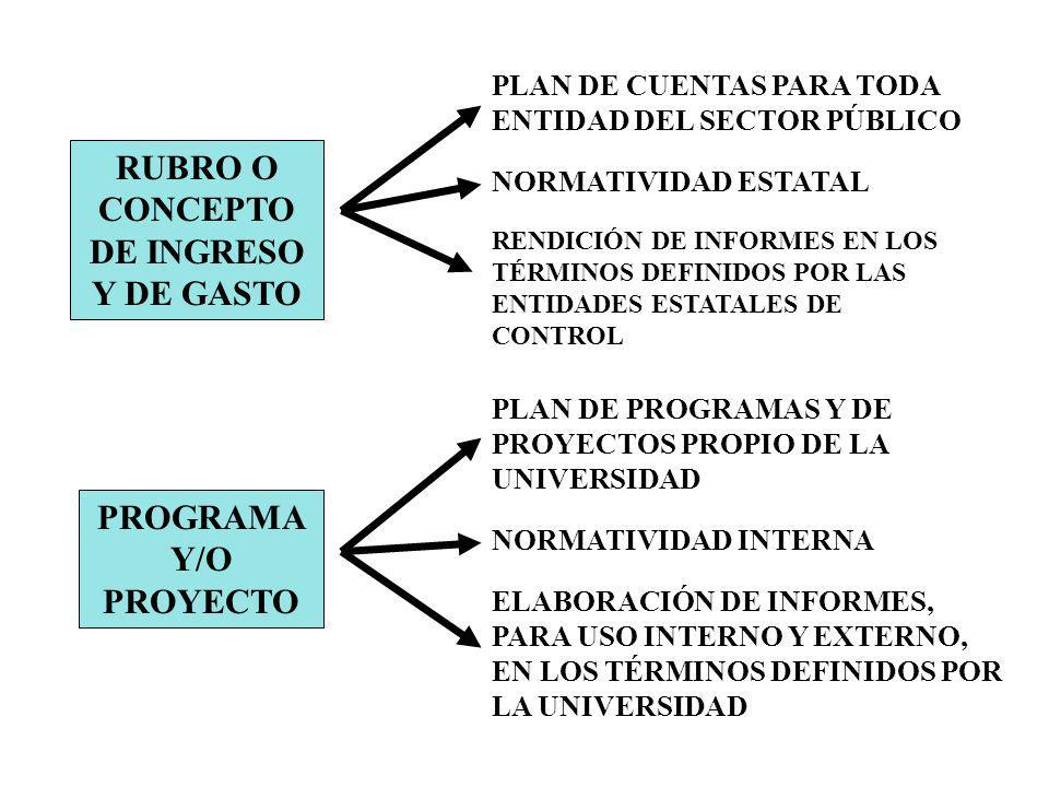 RUBRO O CONCEPTO DE INGRESO Y DE GASTO PLAN DE CUENTAS PARA TODA ENTIDAD DEL SECTOR PÚBLICO NORMATIVIDAD ESTATAL RENDICIÓN DE INFORMES EN LOS TÉRMINOS