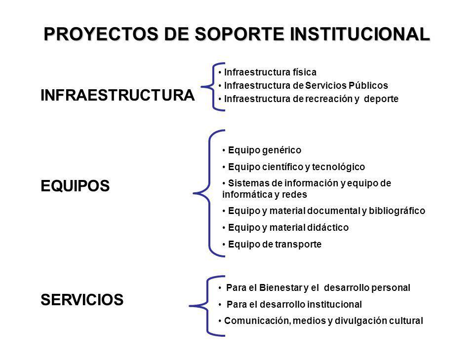 PROYECTOS DE SOPORTE INSTITUCIONAL INFRAESTRUCTURA EQUIPOS SERVICIOS Infraestructura física Infraestructura de Servicios Públicos Infraestructura de r
