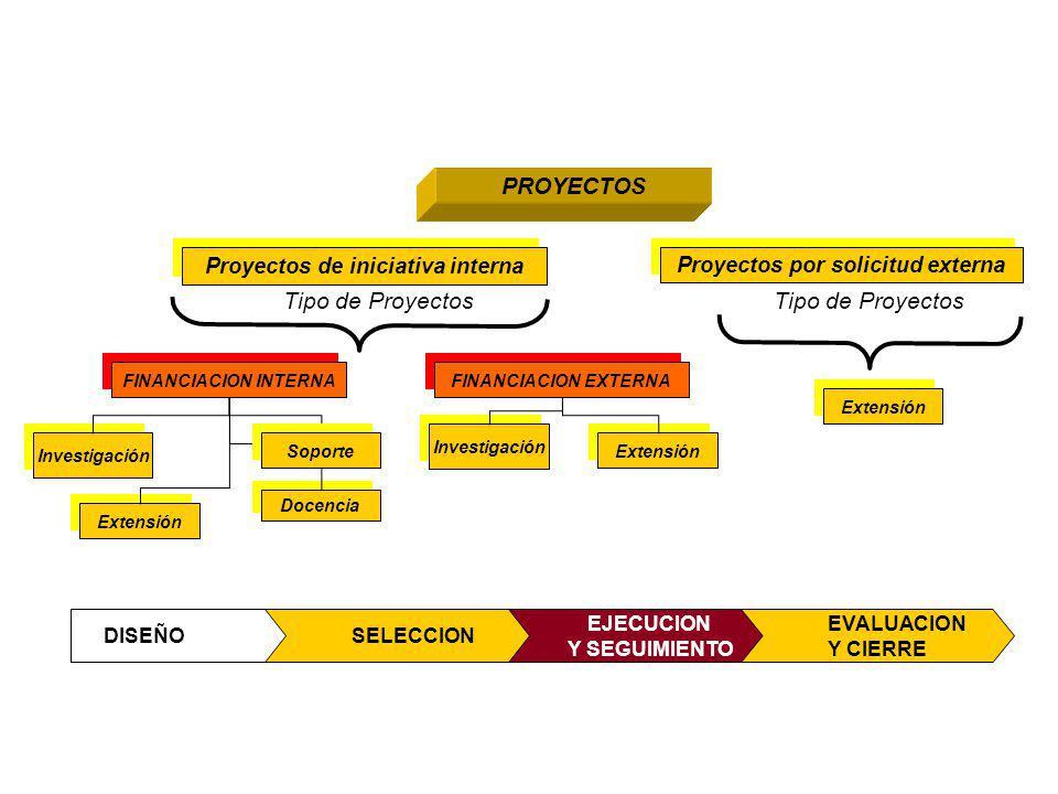 Extensión PROYECTOS Proyectos por solicitud externa Proyectos de iniciativa interna Investigación Docencia Extensión Tipo de Proyectos Investigación F