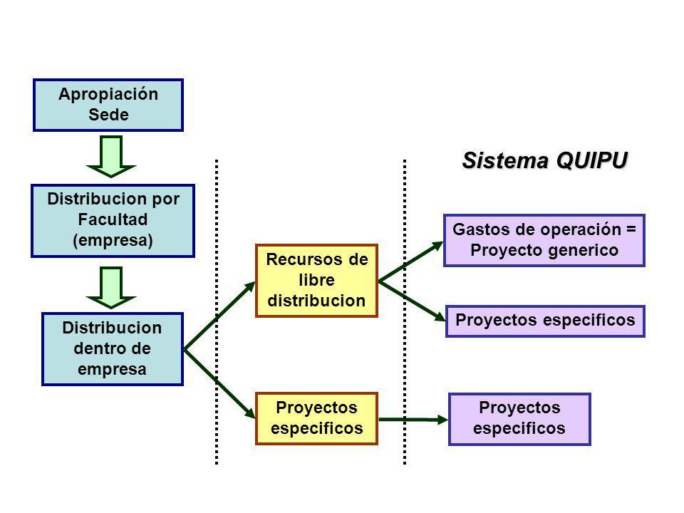 Apropiación Sede Distribucion por Facultad (empresa) Distribucion dentro de empresa Recursos de libre distribucion Proyectos especificos Sistema QUIPU