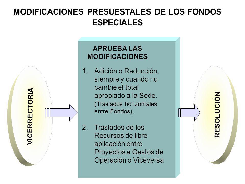 MODIFICACIONES PRESUESTALES DE LOS FONDOS ESPECIALES APRUEBA LAS MODIFICACIONES VICERRECTORIA RESOLUCIÓN 1.Adición o Reducción, siempre y cuando no ca