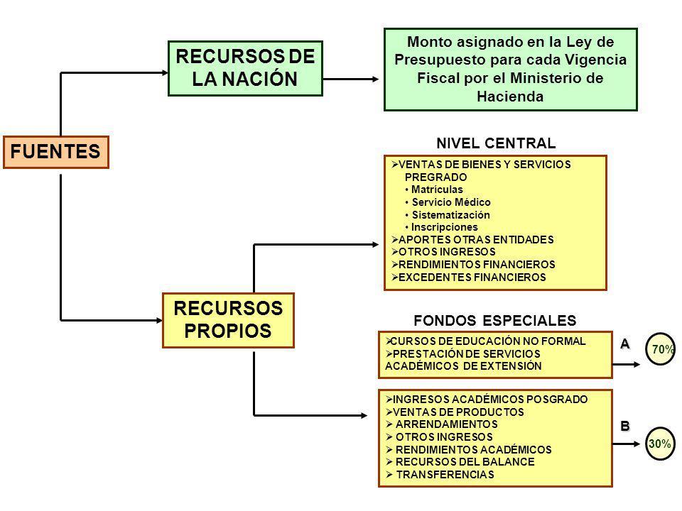 REQUISITOS PARA EJECUCIÓN DE LOS RECURSOS DE LOS FONDOS ESPECIALES GASTOS DE OPERACIÓN PROYECTOS 1.Por Rubros Presupuestales aprobados mediante Resolución de Vicerrectoría 2.Ingresar al Sistema QUIPU Surtido el proceso de formulación y aprobación del proyecto se formaliza así: 1.