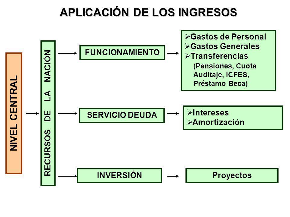 Tradicionalmente la forma como está organizada la información no permite que la asociación entre LOS RECURSOS y las FUNCIONES ESTRATEGICAS sea transparente e Inmediata.