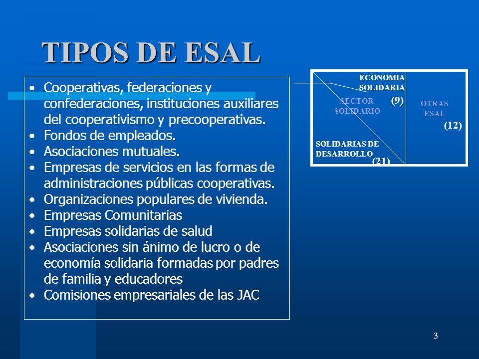 3 TIPOS DE ESAL SECTOR SOLIDARIO ECONOMIA SOLIDARIA SOLIDARIAS DE DESARROLLO OTRAS ESAL (9) (12) (21) Cooperativas, federaciones y confederaciones, instituciones auxiliares del cooperativismo y precooperativas.