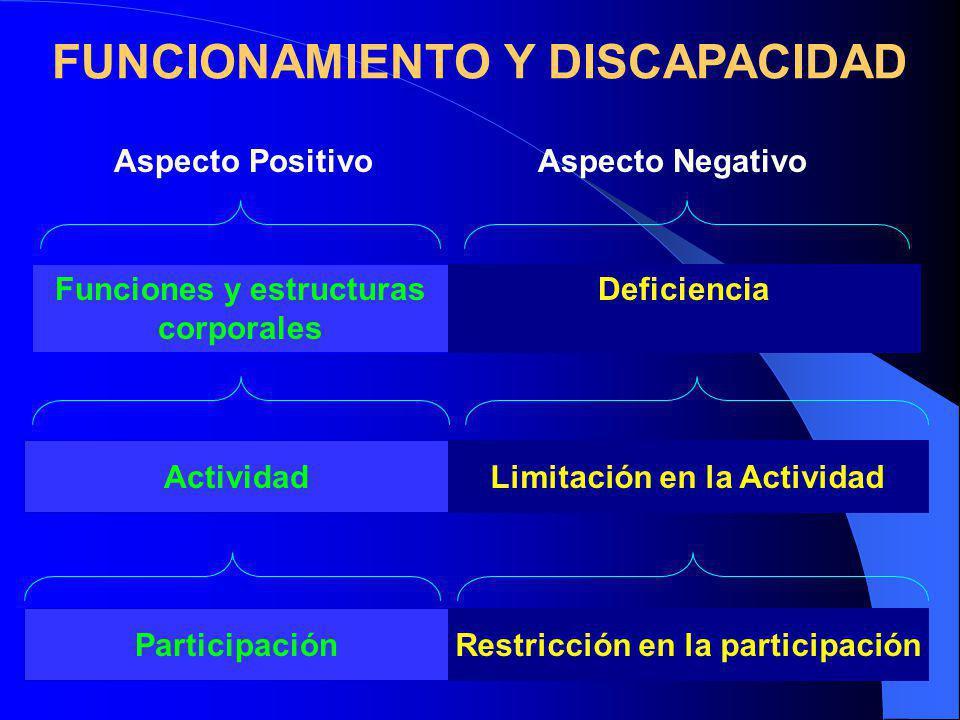 Aspecto PositivoAspecto Negativo FUNCIONAMIENTO Y DISCAPACIDAD ParticipaciónRestricción en la participación Funciones y estructuras corporales Deficiencia ActividadLimitación en la Actividad