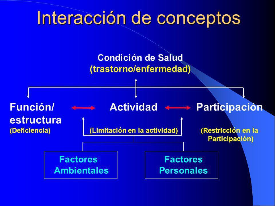Interacción de conceptos Función/ Actividad Participación estructura (Deficiencia) (Limitación en la actividad) (Restricción en la Participación) Condición de Salud (trastorno/enfermedad) Factores Ambientales Personales