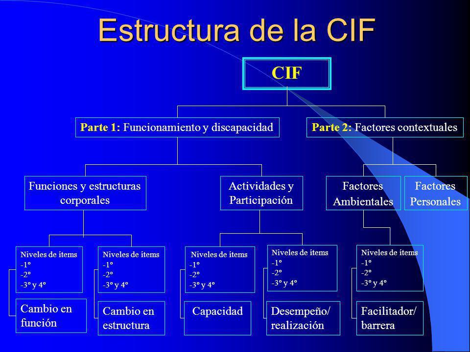 Estructura de la CIF Niveles de ítems -1º -2º -3º y 4º Cambio en función Niveles de ítems -1º -2º -3º y 4º Cambio en estructura Niveles de ítems -1º -2º -3º y 4º Capacidad Niveles de ítems -1º -2º -3º y 4º Desempeño/ realización Niveles de ítems -1º -2º -3º y 4º Facilitador/ barrera Funciones y estructuras corporales Actividades y Participación Factores Ambientales Factores Personales Parte 1: Funcionamiento y discapacidadParte 2: Factores contextuales CIF