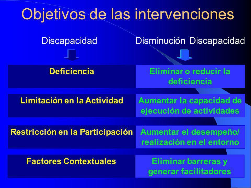 Objetivos de las intervenciones Eliminar o reducir la deficiencia DeficienciaAumentar la capacidad de ejecución de actividades Limitación en la ActividadAumentar el desempeño/ realización en el entorno Restricción en la ParticipaciónEliminar barreras y generar facilitadores Factores Contextuales DiscapacidadDisminución Discapacidad