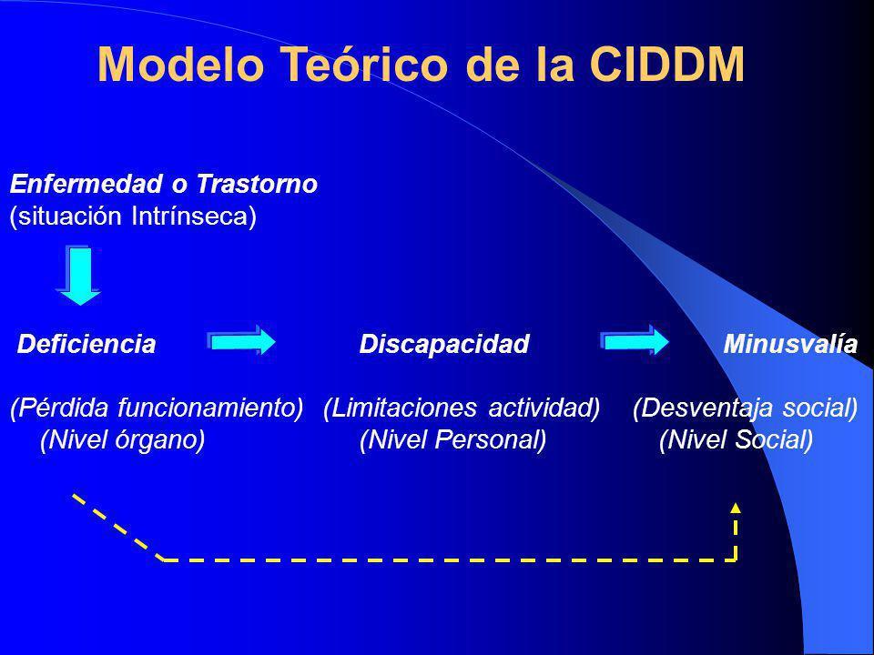 Enfermedad o Trastorno (situación Intrínseca) Deficiencia Discapacidad Minusvalía (Pérdida funcionamiento) (Limitaciones actividad) (Desventaja social) (Nivel órgano) (Nivel Personal) (Nivel Social) Modelo Teórico de la CIDDM