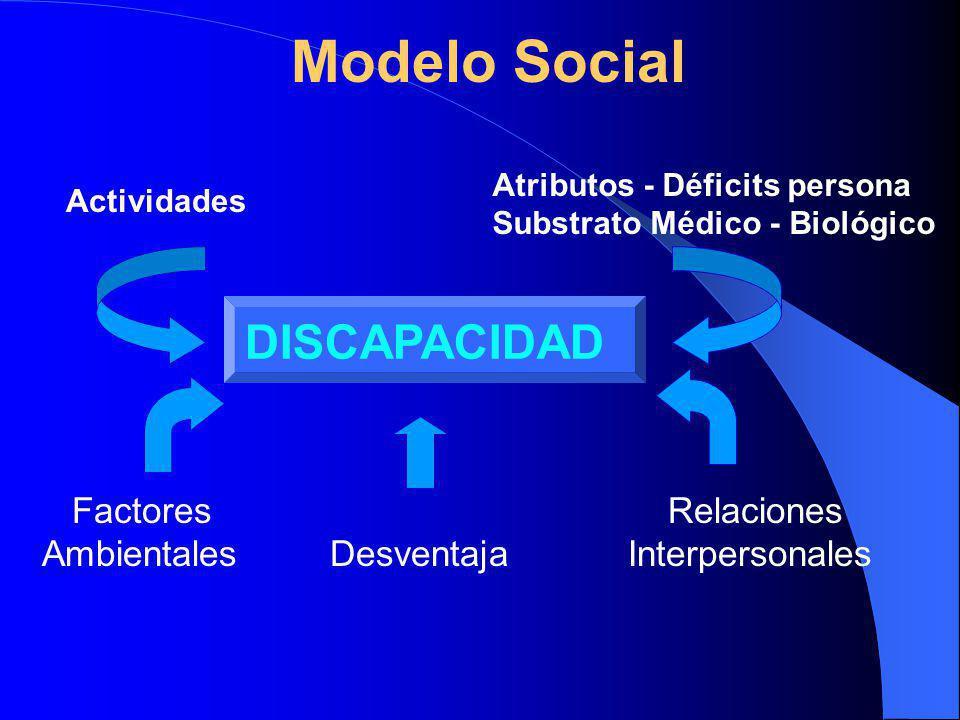 Modelo Social Factores Relaciones Ambientales Desventaja Interpersonales DISCAPACIDAD Actividades Atributos - Déficits persona Substrato Médico - Biológico