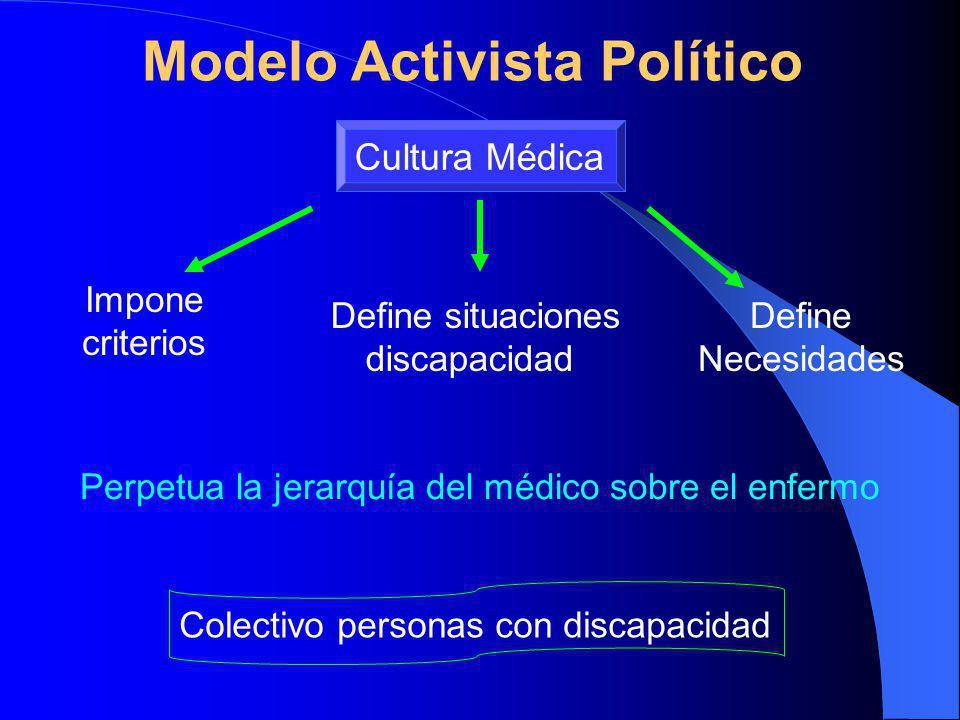 Perpetua la jerarquía del médico sobre el enfermo Modelo Activista Político Cultura Médica Impone criterios Define situaciones discapacidad Define Necesidades Colectivo personas con discapacidad