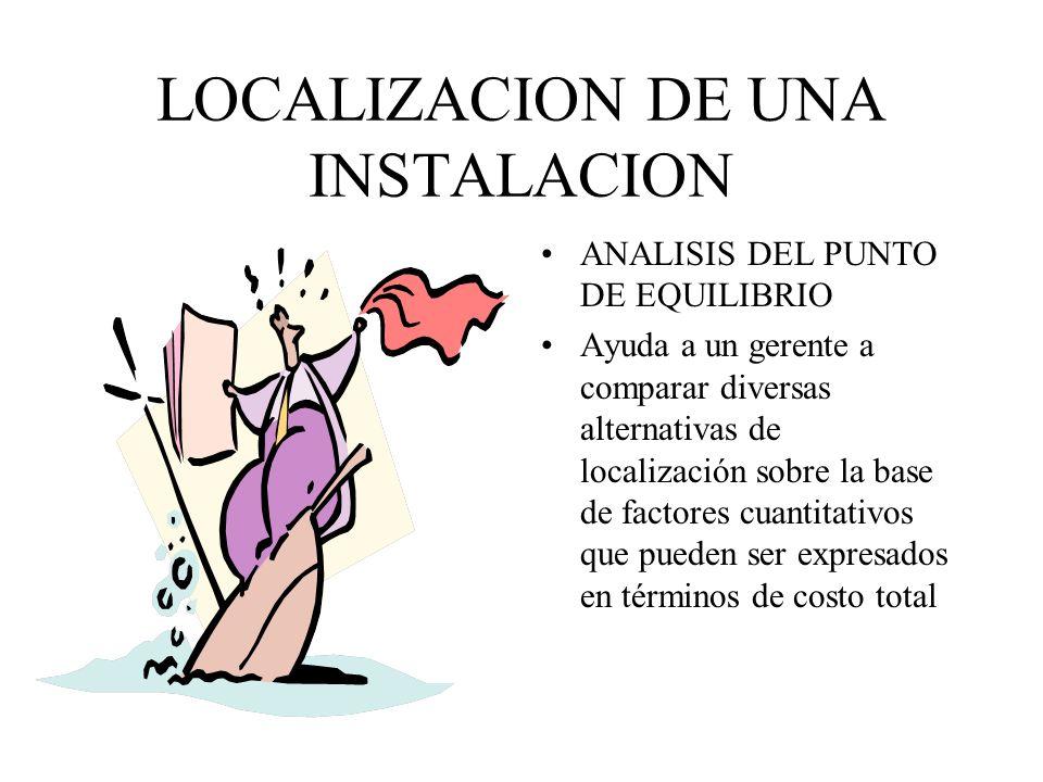 LOCALIZACION DE UNA INSTALACION METODO CARGA DISTANCIA Método matemático que se usa para evaluar localizaciones en términos de factores de proximidad.