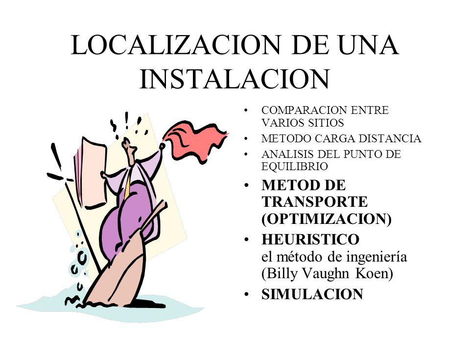 LOCALIZACION DE UNA INSTALACION ANALISIS DEL PUNTO DE EQUILIBRIO Pasos: 1. Determine los costos variables y los costos fijos para cada sitio 2. Trace