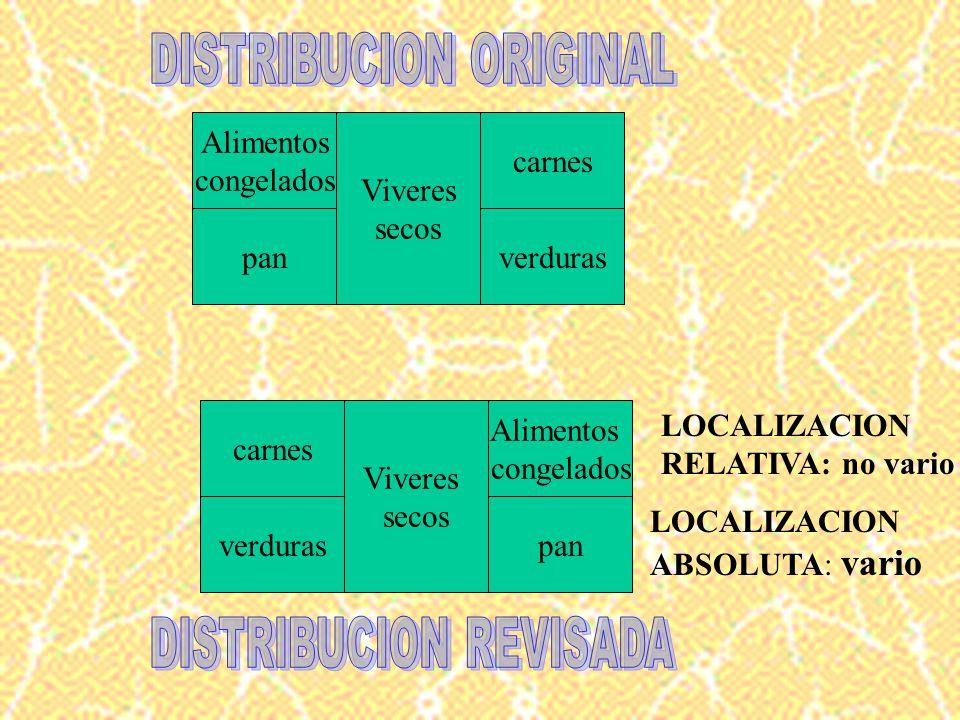 4. ¿dónde debe localizarse cada centro? La localizacion de un centro tiene dos dimensiones y ambas dimensiones efectan el rendimiento del centro 1. LO