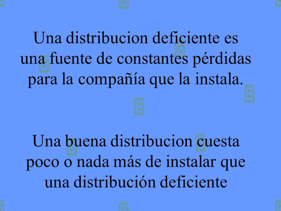 Una buena distribucion, según muther, permite la reducción del costo de fabricación como resultado de: Reducción del material en proceso Acortamiento