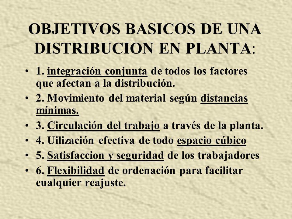 La distribucion en planta es un fundamento de la industria. Determina la eficiencia y, en algunos casos, la supervivencia de una empresa.