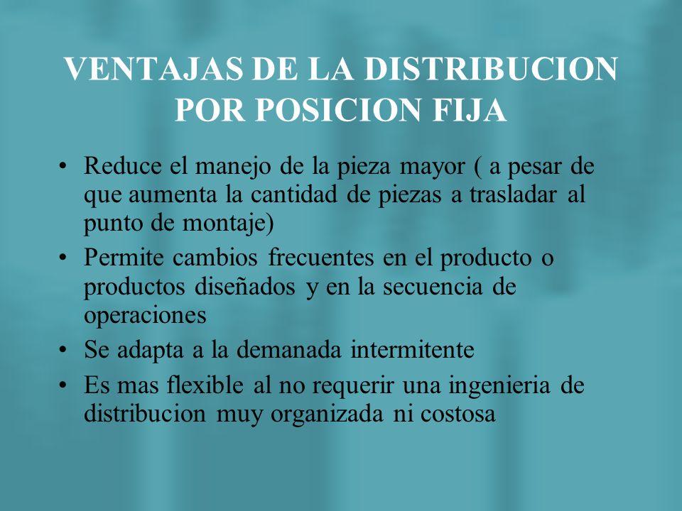 Este tipo de distribucion tiene sentido cuando el producto es particularmente grande o difícil de movilizar
