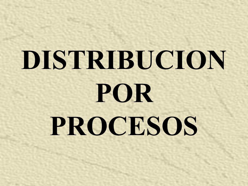 TIPOS DE DISTRIBUCION: 1. DISTRIBUCION POR PROCESO 2. DISTRIBUCION POR PRODUTOS 3. DISTRIBUCION DE POSICION FIJA DISTRIBUCION HIBRIDA