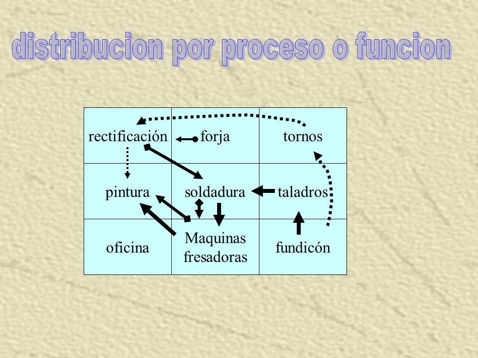 LA DISTRIBUCION POR PROCESO; TAMBIEN LLAMADA DISTRIBUCION POR FUNCIÓN En ella todas las operaciones del mismo proceso o tipo de procesos están agrupad