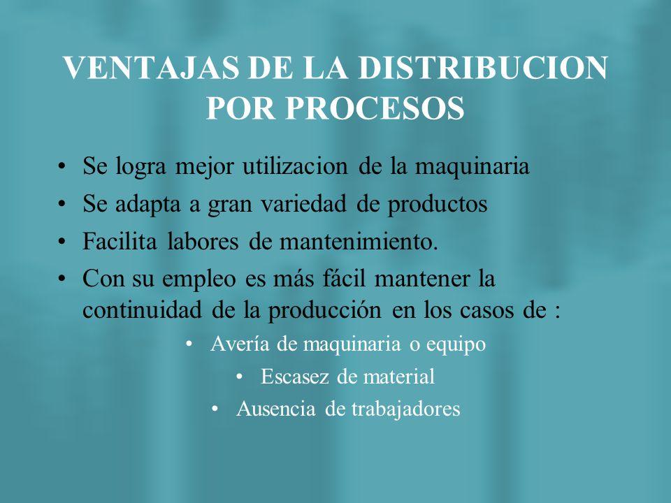 VENTAJAS DE LA DISTRIBUCION POR PROCESOS Los recursos son de proposito relativamente general La distribucion es menos vulnerable a los cambios en la m