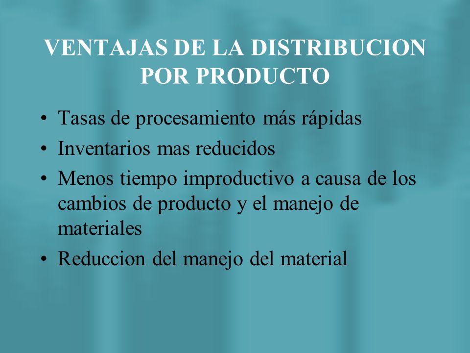 El desafio de la distribucion por productos consiste en agrupar las actividades en estaciones de trabajo y alcanzar la tasa de producción deseada con