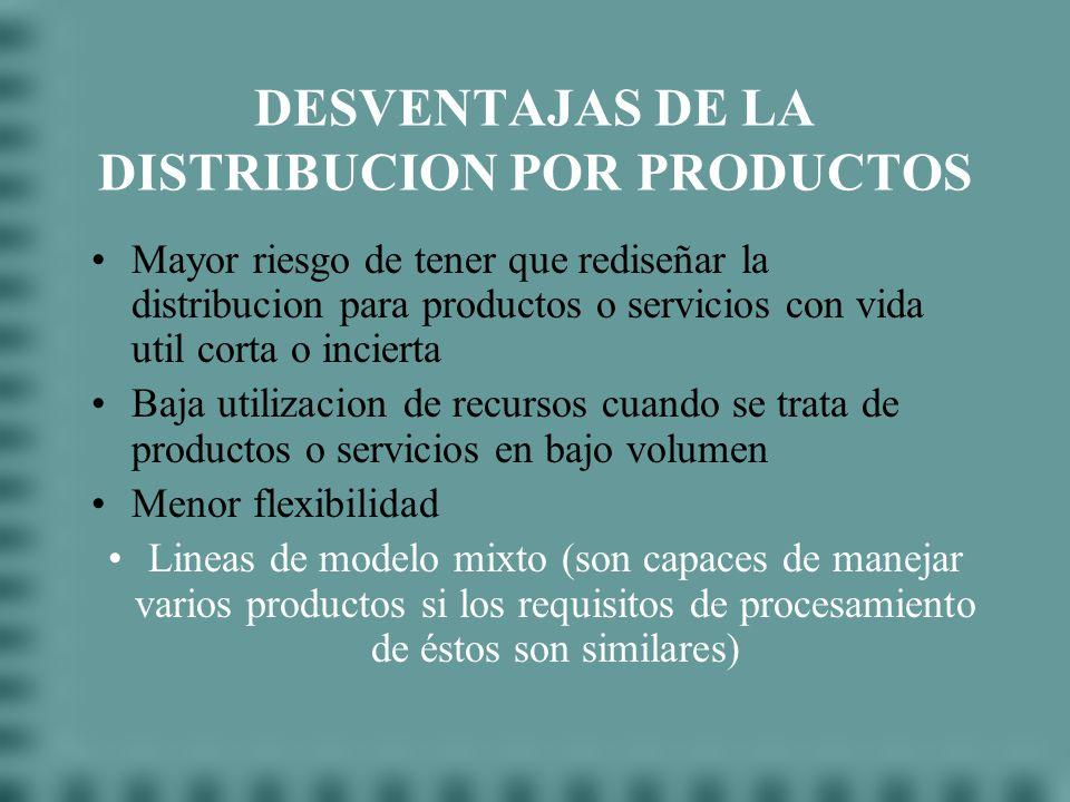 VENTAJAS DE LA DISTRIBUCION POR PRODUCTO Disminucion de las cantidades de material en proceso Mayor facilidad de control De produccion Sobre los emple
