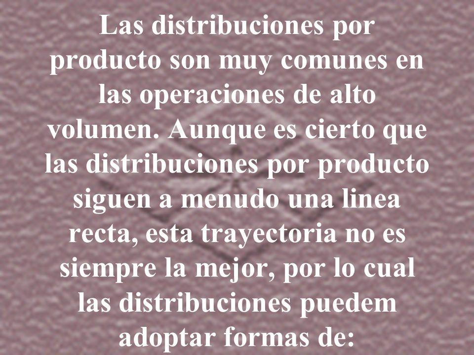 DESVENTAJAS DE LA DISTRIBUCION POR PRODUCTOS Mayor riesgo de tener que rediseñar la distribucion para productos o servicios con vida util corta o inci