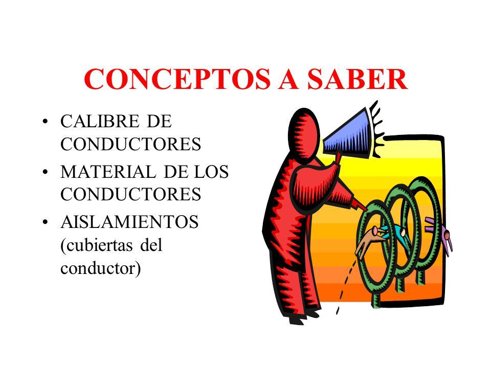 CONCEPTOS A SABER CAIDA DE VOLTAJE: Dependiendo de lo largo de la línea, inicia con una potencia y llega con una potencia menor. EJ: sale a 120 y lleg