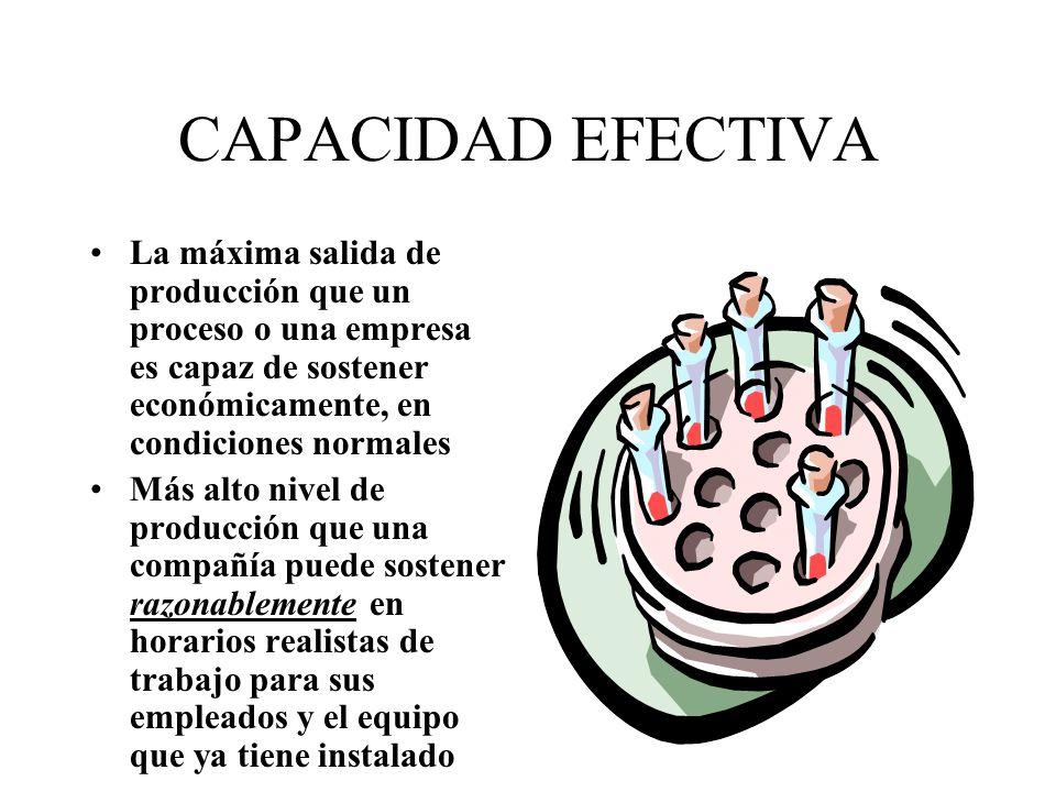 CAPACIDAD PICO La máxima producción que se puede lograr en un proceso o instalación, bajo condiciones ideales La capacidad pico solo puede sostenerse