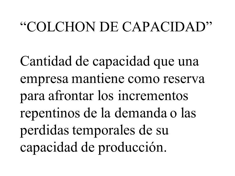 ESTRATEGIAS DE CAPACIDAD antes de tomar decisiones referentes a la capacidad, los gerentes de operaciones tiene que examinar: 1.TAMAÑO DE LOS COLCHONE