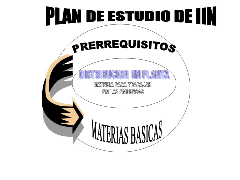 OBJETIVOS BASICOS DE UNA DISTRIBUCION EN PLANTA: 1.