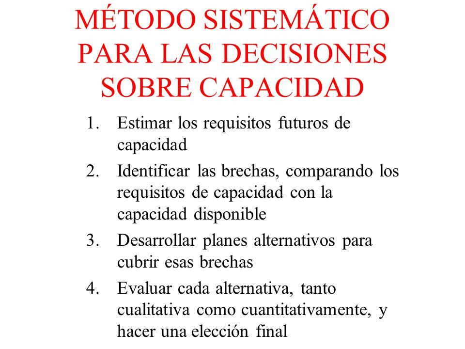 ANTES DE TOMAR DECISIONES REFERENTES A LA CAPACIDAD, LOS GERENTES DE OPERACIONES TIENE QUE EXAMINAR: * TAMAÑO DE LOS COLCHONES DE CAPACIDAD * MOMENTO