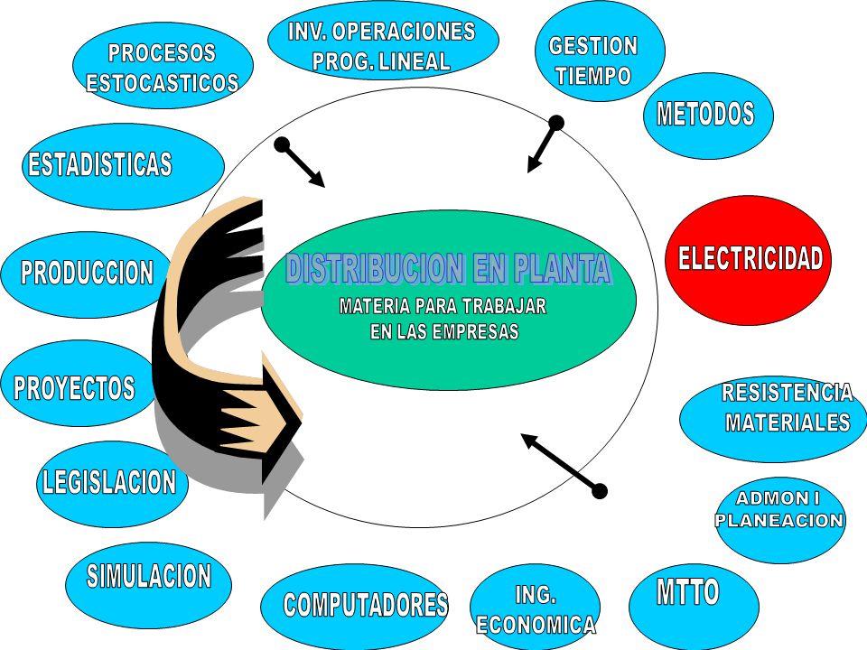 La distribucion por productos es la mejor opción para la produccion repetitiva o continua