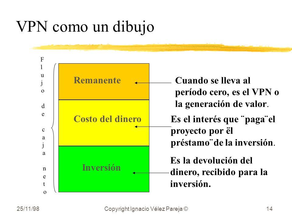 25/11/98Copyright Ignacio Vélez Pareja ©14 VPN como un dibujo Cuando se lleva al período cero, es el VPN o la generación de valor. Es el interés que ¨