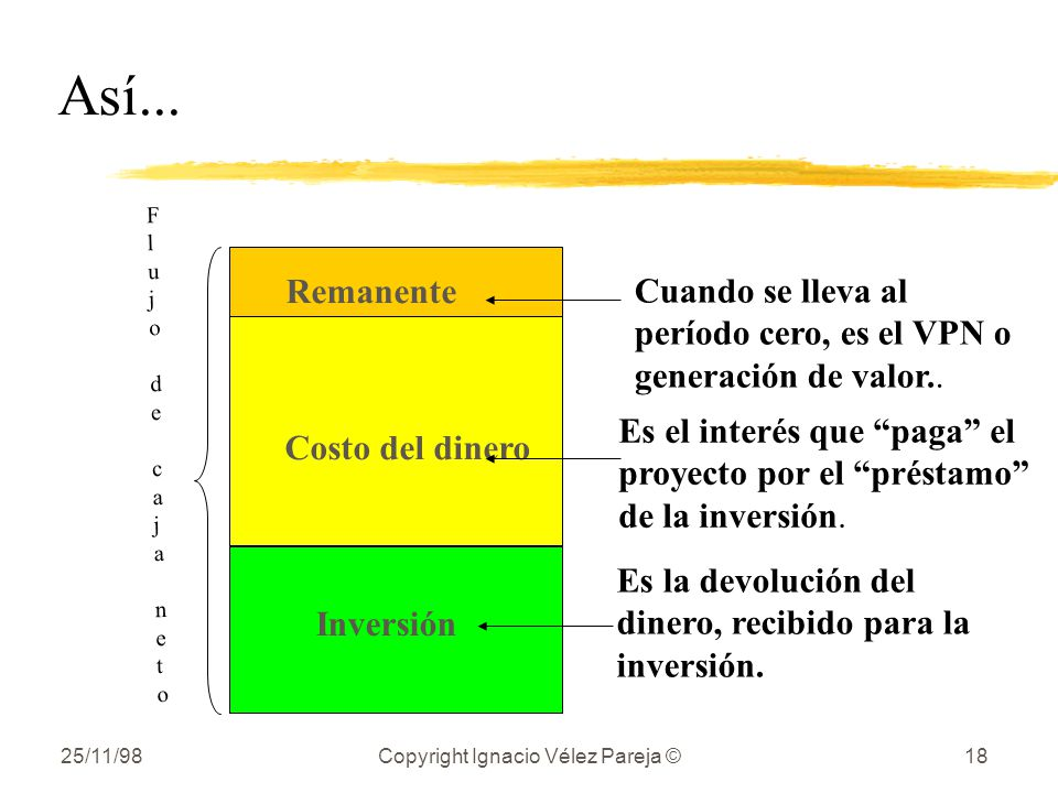 25/11/98Copyright Ignacio Vélez Pareja ©18 Así... Cuando se lleva al período cero, es el VPN o generación de valor.. Es el interés que paga el proyect