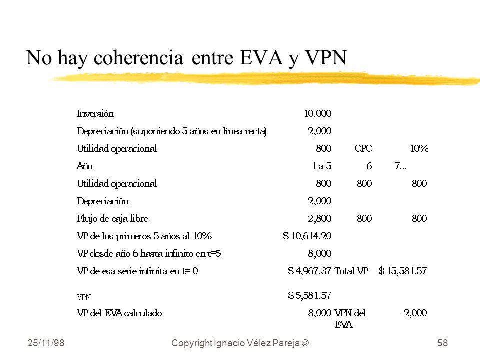 25/11/98Copyright Ignacio Vélez Pareja ©58 No hay coherencia entre EVA y VPN