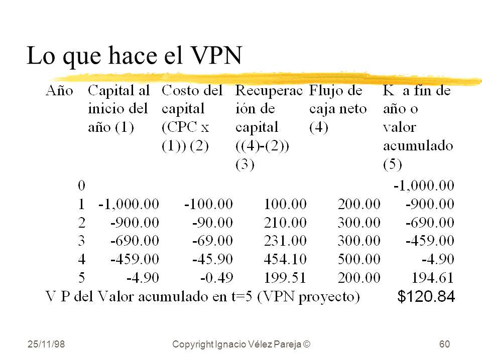 25/11/98Copyright Ignacio Vélez Pareja ©60 Lo que hace el VPN