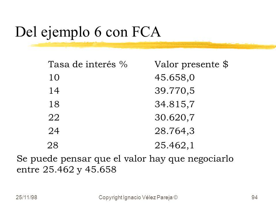 25/11/98Copyright Ignacio Vélez Pareja ©94 Del ejemplo 6 con FCA Tasa de interés %Valor presente $ 10 45.658,0 14 39.770,5 18 34.815,7 22 30.620,7 24 28.764,3 28 25.462,1 Se puede pensar que el valor hay que negociarlo entre 25.462 y 45.658