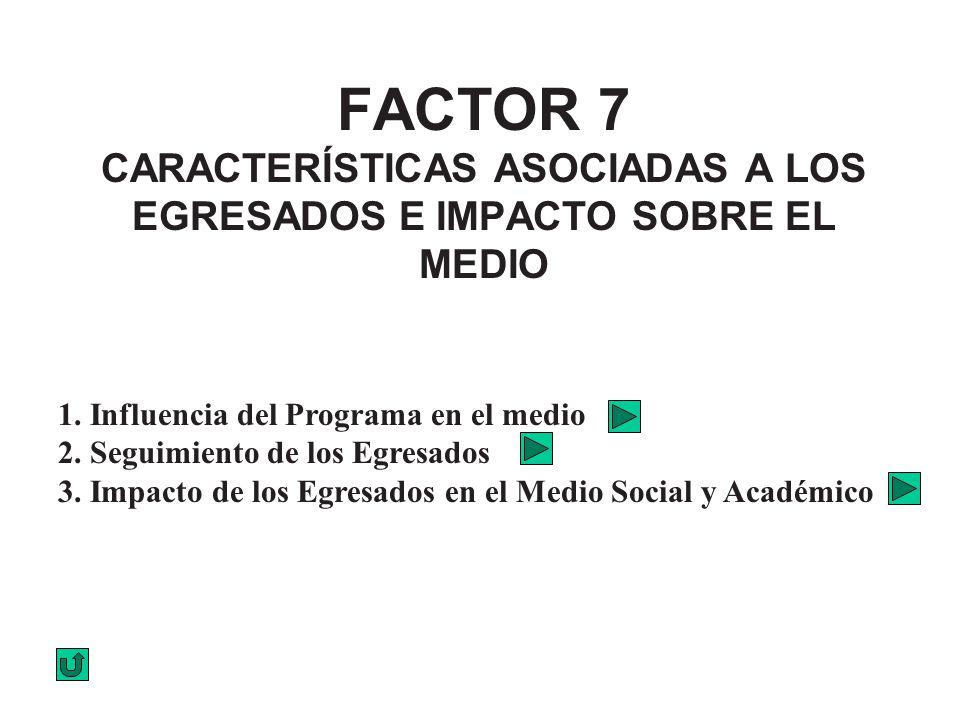 FACTOR 7 CARACTERÍSTICAS ASOCIADAS A LOS EGRESADOS E IMPACTO SOBRE EL MEDIO 1. Influencia del Programa en el medio 2. Seguimiento de los Egresados 3.