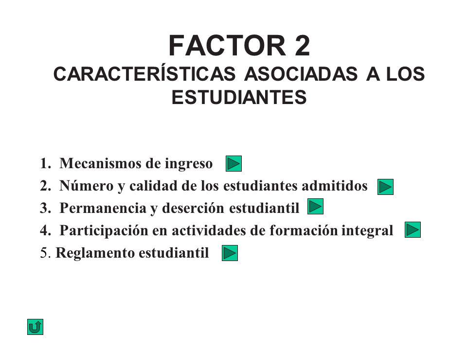 FACTOR 2 CARACTERÍSTICAS ASOCIADAS A LOS ESTUDIANTES 1. Mecanismos de ingreso 2. Número y calidad de los estudiantes admitidos 3. Permanencia y deserc