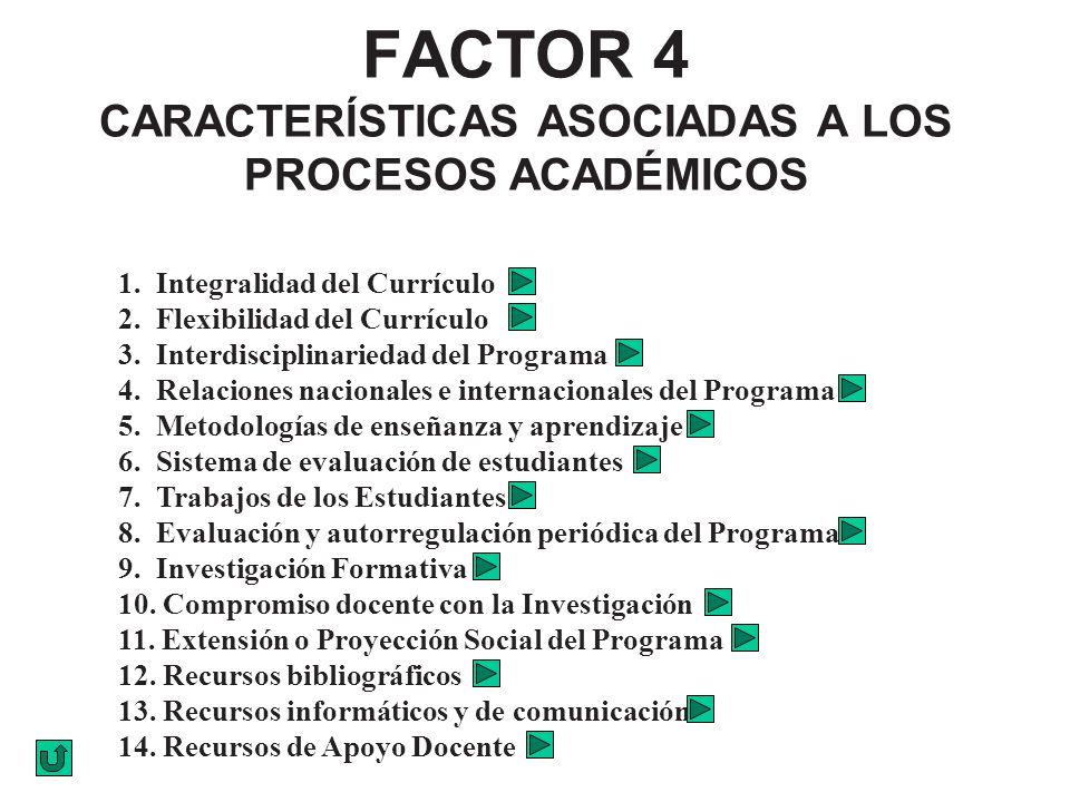 FACTOR 4 CARACTERÍSTICAS ASOCIADAS A LOS PROCESOS ACADÉMICOS 1. Integralidad del Currículo 2. Flexibilidad del Currículo 3. Interdisciplinariedad del