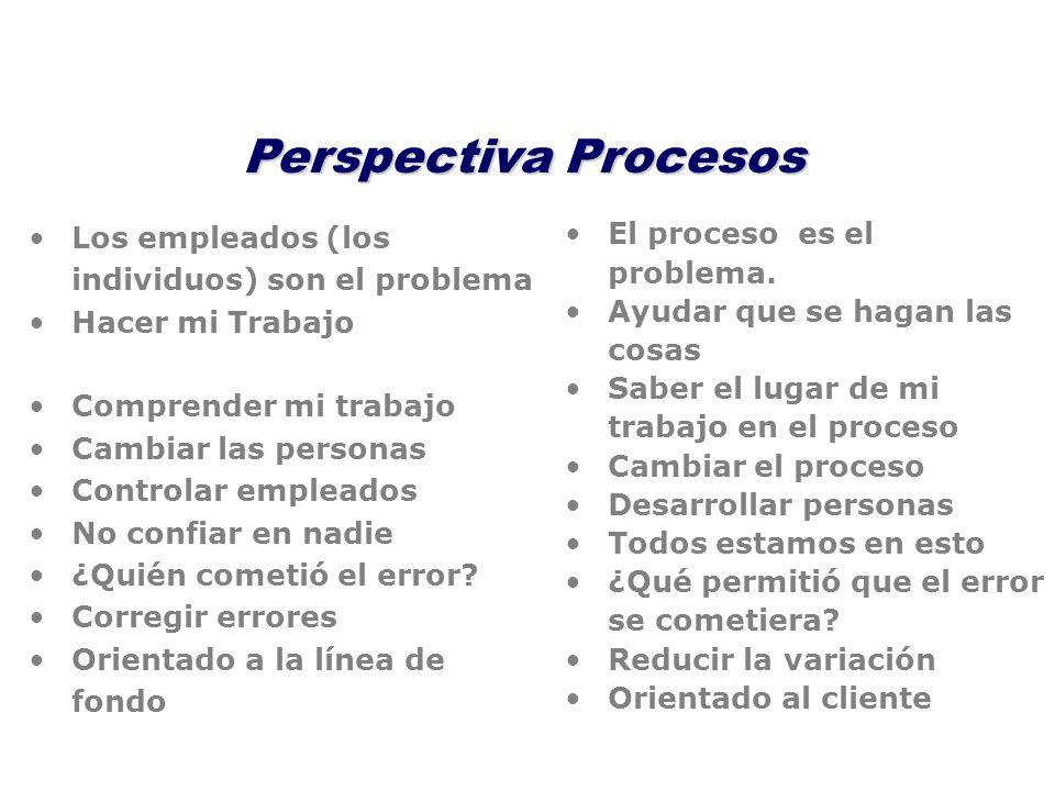 Perspectiva Procesos Los empleados (los individuos) son el problema Hacer mi Trabajo Comprender mi trabajo Cambiar las personas Controlar empleados No