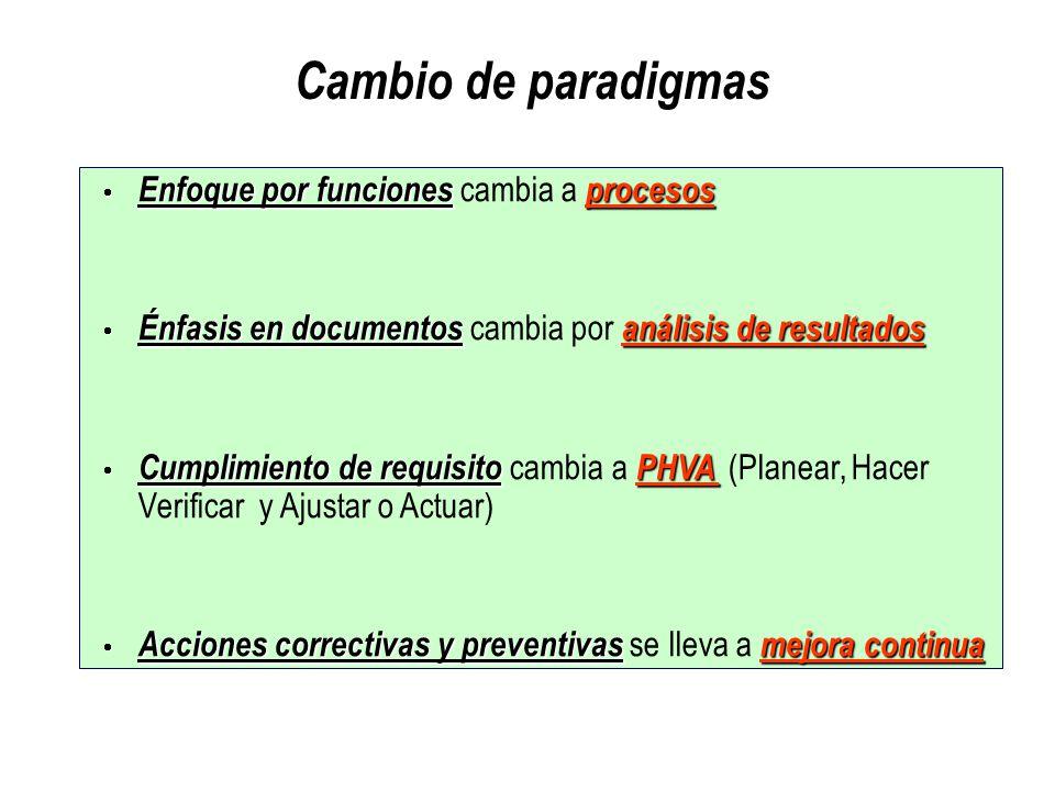 Enfoque por funcionesprocesos Enfoque por funciones cambia a procesos Énfasis en documentosanálisis de resultados Énfasis en documentos cambia por aná