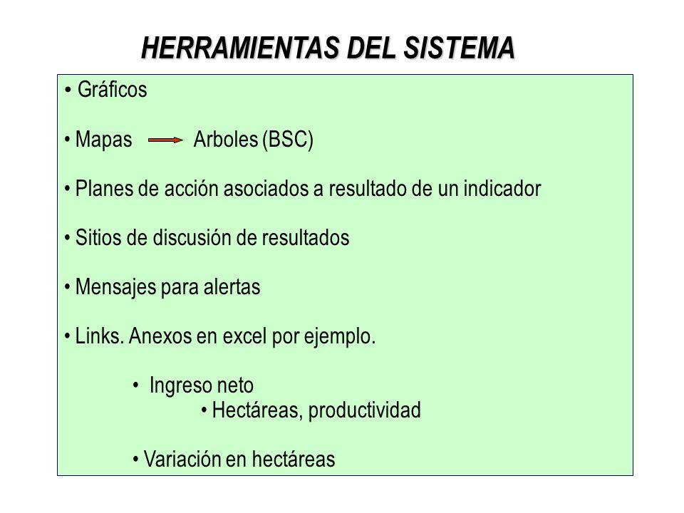 HERRAMIENTAS DEL SISTEMA Gráficos Mapas Arboles (BSC) Planes de acción asociados a resultado de un indicador Sitios de discusión de resultados Mensaje