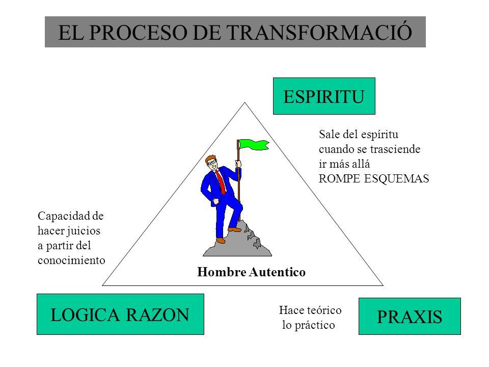 EL PROCESO DE TRANSFORMACIÓ Hombre Autentico Sale del espíritu cuando se trasciende ir más allá ROMPE ESQUEMAS ESPIRITU PRAXIS Hace teórico lo práctic