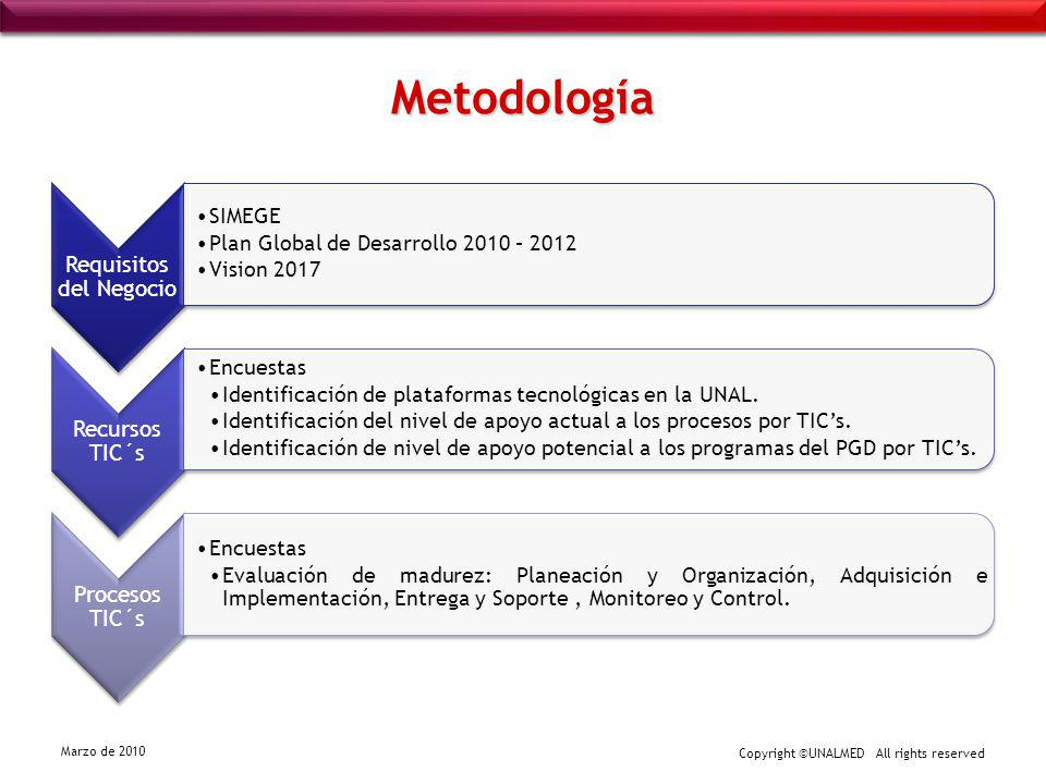 Copyright ©UNALMED All rights reserved Marzo de 2010 Metodología Requisitos del Negocio SIMEGE Plan Global de Desarrollo 2010 – 2012 Vision 2017 Recur
