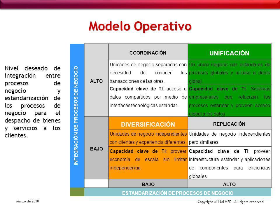 Copyright ©UNALMED All rights reserved Marzo de 2010 Modelo Operativo Nivel deseado de integración entre procesos de negocio y estandarización de los