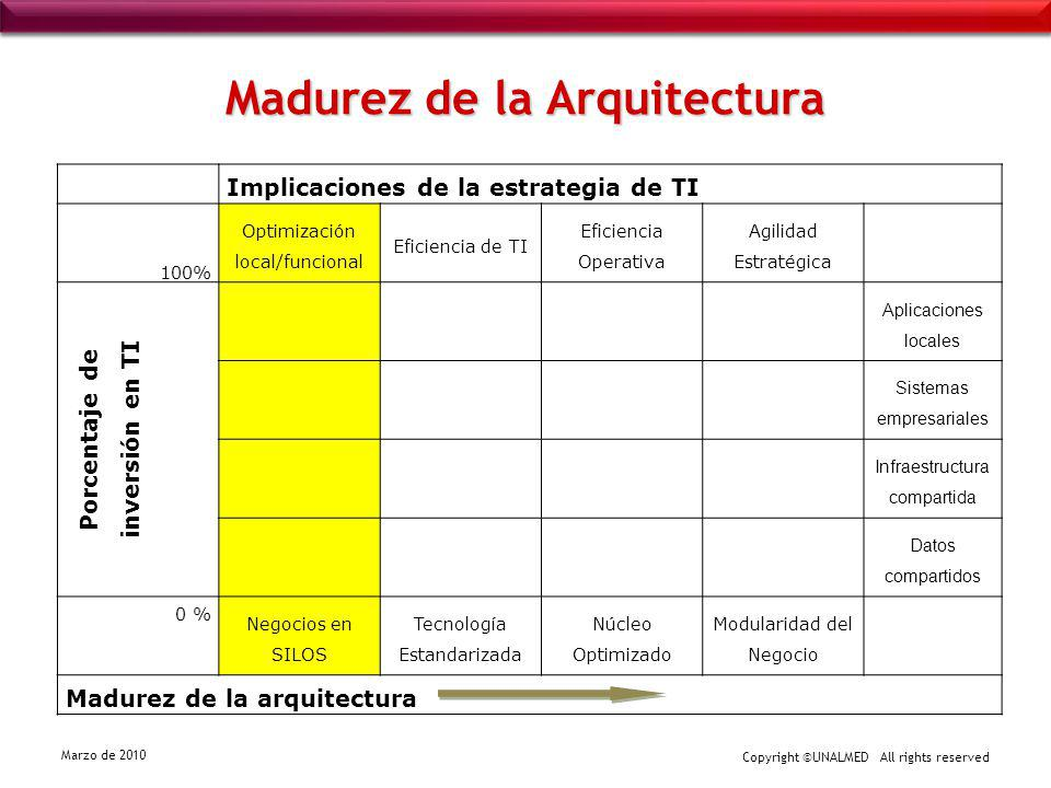 Copyright ©UNALMED All rights reserved Marzo de 2010 Madurez de la Arquitectura Implicaciones de la estrategia de TI 100% Optimización local/funcional