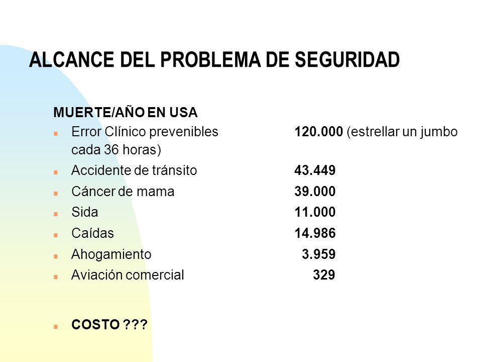 MUERTE/AÑO EN USA n Error Clínico prevenibles120.000 (estrellar un jumbo cada 36 horas) n Accidente de tránsito43.449 n Cáncer de mama39.000 n Sida11.